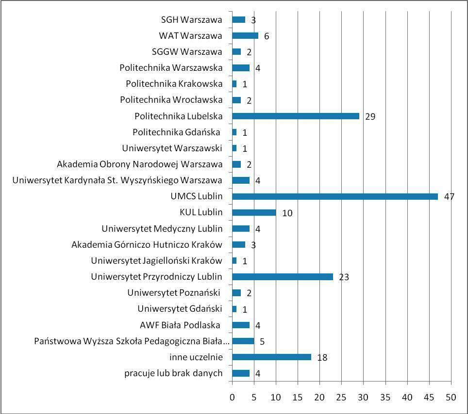 Losy absolwentów 2007/2010 II Liceum Ogólnokształcące w Lubartowie
