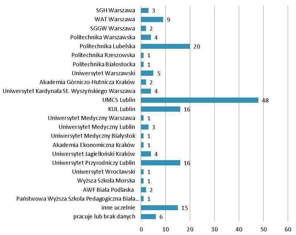 Losy absolwentów 2008/2011 II Liceum Ogólnokształcące w Lubartowie